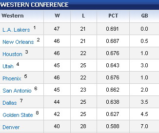Western Conference Standings, as of now